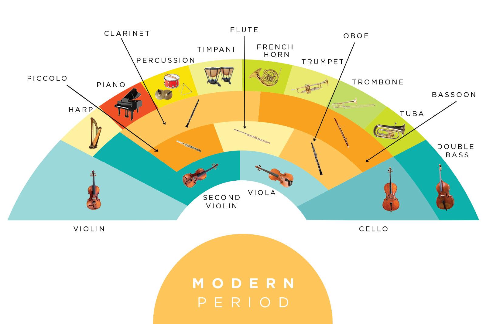 Tabla de asientos de la orquesta moderna